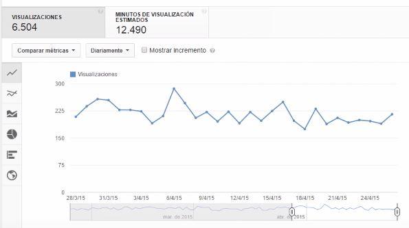visualizaciones video youtube
