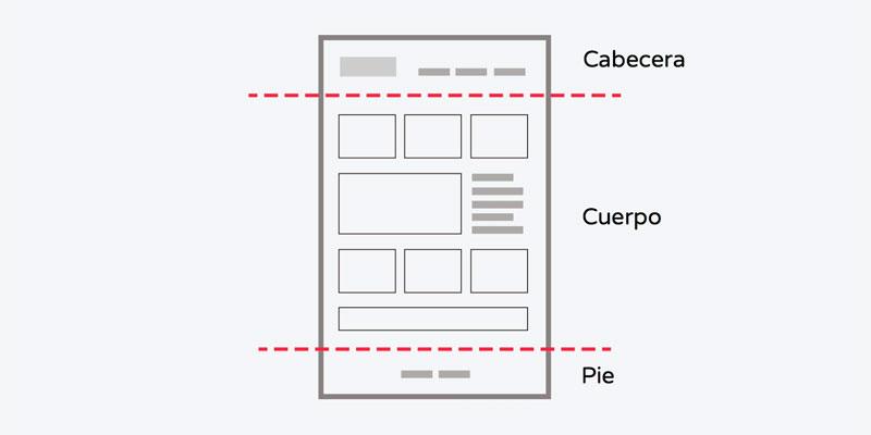 Partes de una Pagina Web